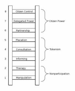 Ladder of Citizen Participation